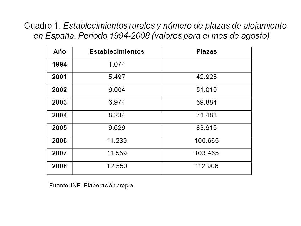 AñoEstablecimientosPlazas 19941.074 20015.49742.925 20026.00451.010 20036.97459.884 20048.23471.488 20059.62983.916 200611.239100.665 200711.559103.45