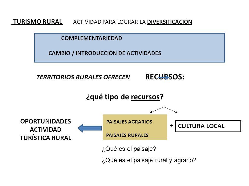 TURISMO RURAL ACTIVIDAD PARA LOGRAR LA DIVERSIFICACIÓN COMPLEMENTARIEDAD CAMBIO / INTRODUCCIÓN DE ACTIVIDADES TERRITORIOS RURALES OFRECEN RECURSOS: ¿q