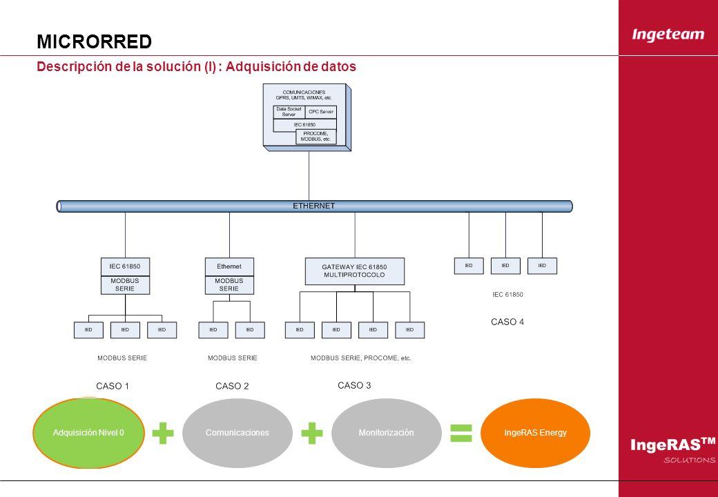 MICRORRED Descripción de la solución (I) : Adquisición de datos Adquisición Nivel 0ComunicacionesMonitorizaciónIngeRAS Energy