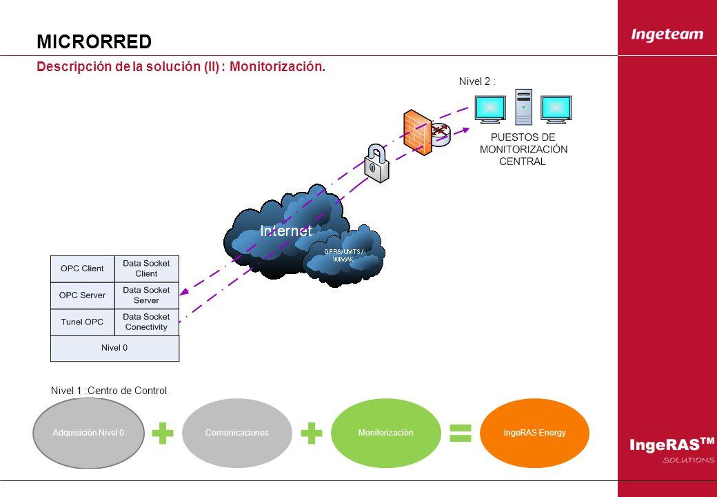 MICRORRED Descripción de la solución (II) : Monitorización. Adquisición Nivel 0ComunicacionesMonitorizaciónIngeRAS Energy Nivel 2 : Nivel 1 :Centro de