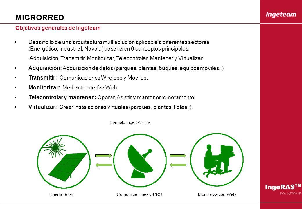 MICRORRED Objetivos generales de Ingeteam Desarrollo de una arquitectura multisolucion aplicable a diferentes sectores (Energético, Industrial, Naval.
