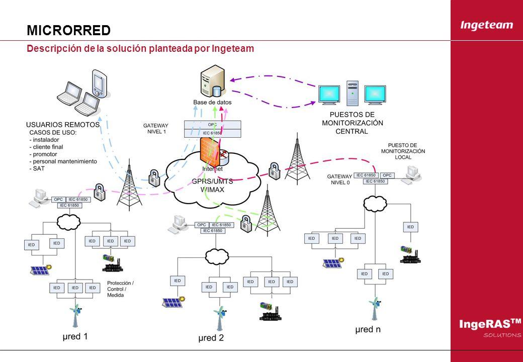 MICRORRED Descripción de la solución planteada por Ingeteam