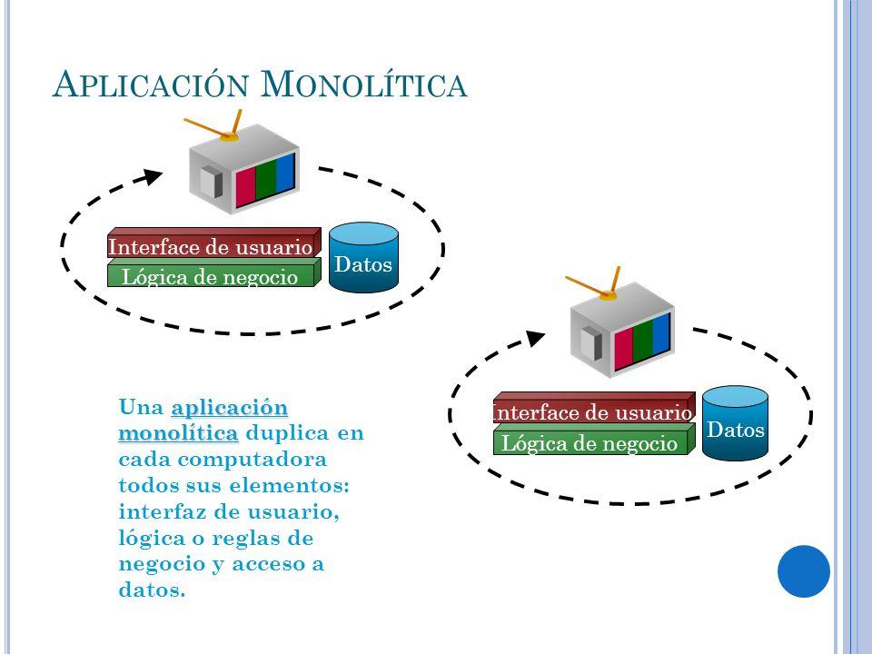 A PLICACIÓN M ONOLÍTICA aplicación monolítica Una aplicación monolítica duplica en cada computadora todos sus elementos: interfaz de usuario, lógica o
