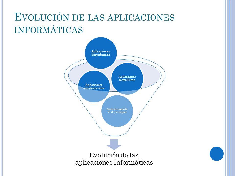 E VOLUCIÓN DE LAS APLICACIONES INFORMÁTICAS Evolución de las aplicaciones Informáticas Aplicaciones de 2, 3 y n capas Aplicaciones cliente/servidor Ap