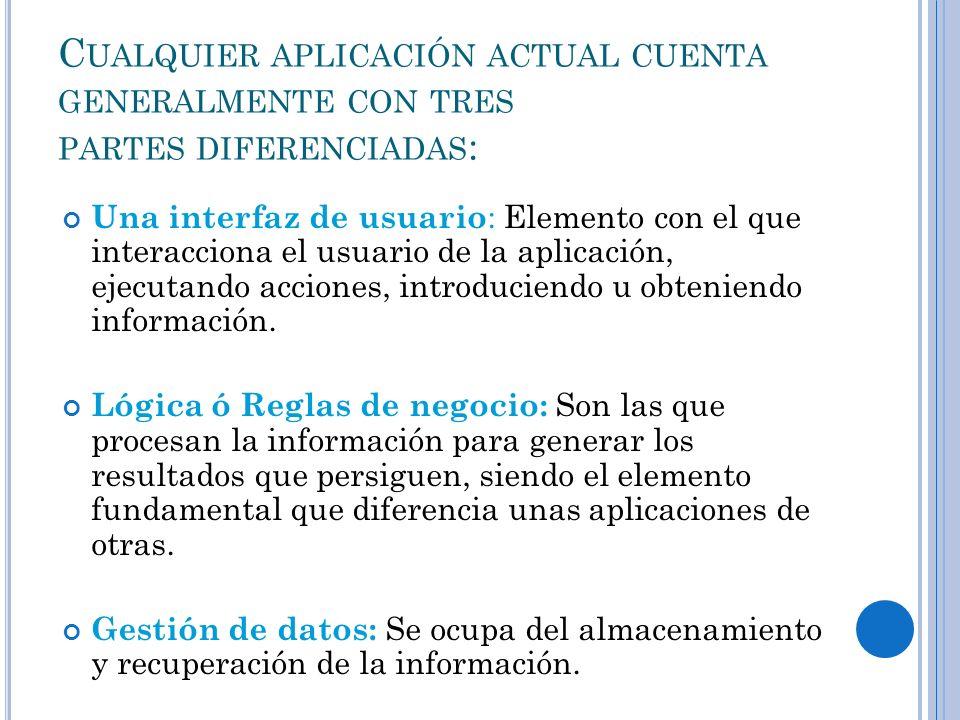 C UALQUIER APLICACIÓN ACTUAL CUENTA GENERALMENTE CON TRES PARTES DIFERENCIADAS : Una interfaz de usuario : Elemento con el que interacciona el usuario