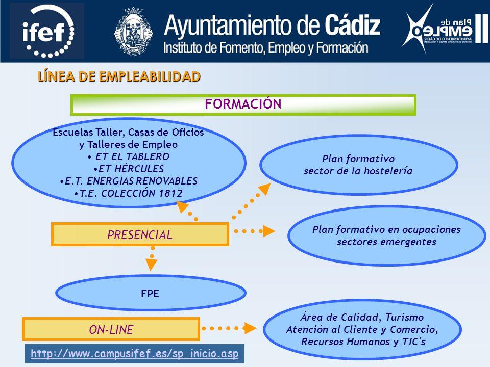 TELEORIENTACIÓN SERVICIO DE INFORMACIÓN TELEMÁTICO Punto de Información Multimedia personalizada Diagnóstico competencial Consultas personalizadas Guí