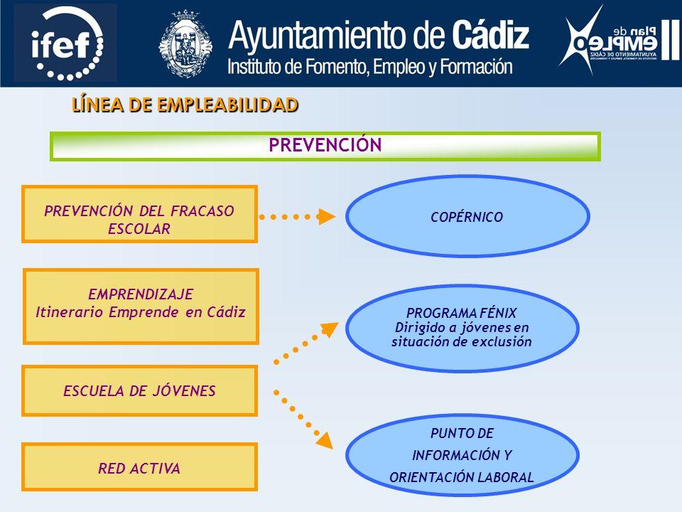 LÍNEA DE EMPLEABILIDAD PREVENCIÓN PREVENCIÓN DEL FRACASO ESCOLAR EMPRENDIZAJE Itinerario Emprende en Cádiz ESCUELA DE JÓVENES RED ACTIVA PROGRAMA FÉNIX Dirigido a jóvenes en situación de exclusión PUNTO DE INFORMACIÓN Y ORIENTACIÓN LABORAL COPÉRNICO