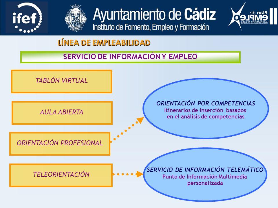 LÍNEA DE EMPLEABILIDAD SERVICIO DE INFORMACIÓN Y EMPLEO TABLÓN VIRTUAL AULA ABIERTA ORIENTACIÓN PROFESIONAL TELEORIENTACIÓN ORIENTACIÓN POR COMPETENCIAS Itinerarios de inserción basados en el análisis de competencias SERVICIO DE INFORMACIÓN TELEMÁTICO Punto de Información Multimedia personalizada