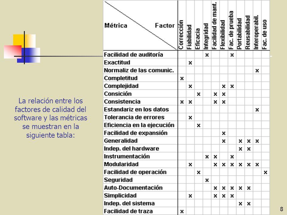 8 La relación entre los factores de calidad del software y las métricas se muestran en la siguiente tabla: