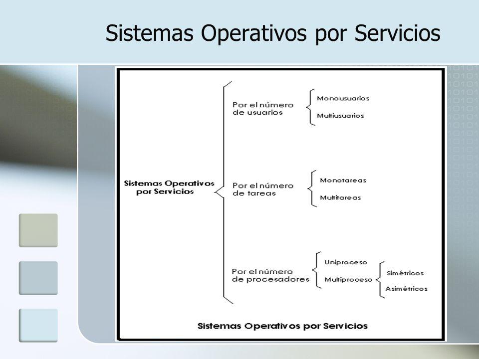 Sistemas Operativos por la forma de ofrecer sus Servicios Sistemas Operativos por lotes Sistemas Operativos de tiempo real Sistemas Operativos de multiprogramación Sistemas Operativos de tiempo compartido Sistemas Operativos de red Sistemas Operativos distribuidos Sistemas Operativos paralelos