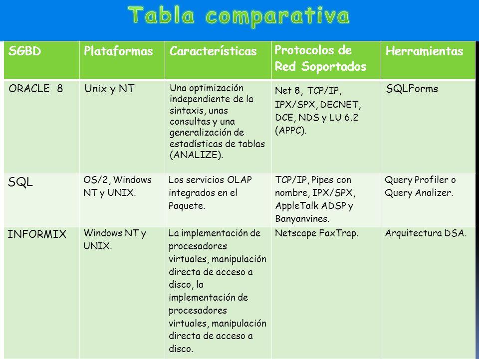 SGBDPlataformasCaracterísticas Protocolos de Red Soportados Herramientas ORACLE 8Unix y NT Una optimización independiente de la sintaxis, unas consultas y una generalización de estadísticas de tablas (ANALIZE).