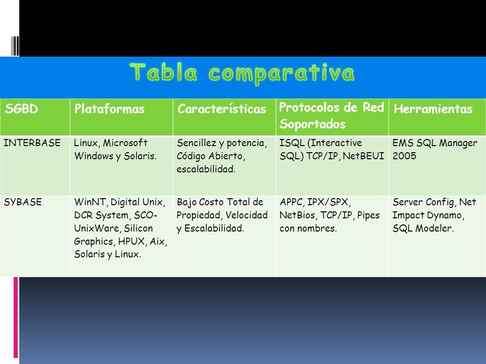 SGBDPlataformasCaracterísticas Protocolos de Red Soportados Herramientas INTERBASE Linux, Microsoft Windows y Solaris.