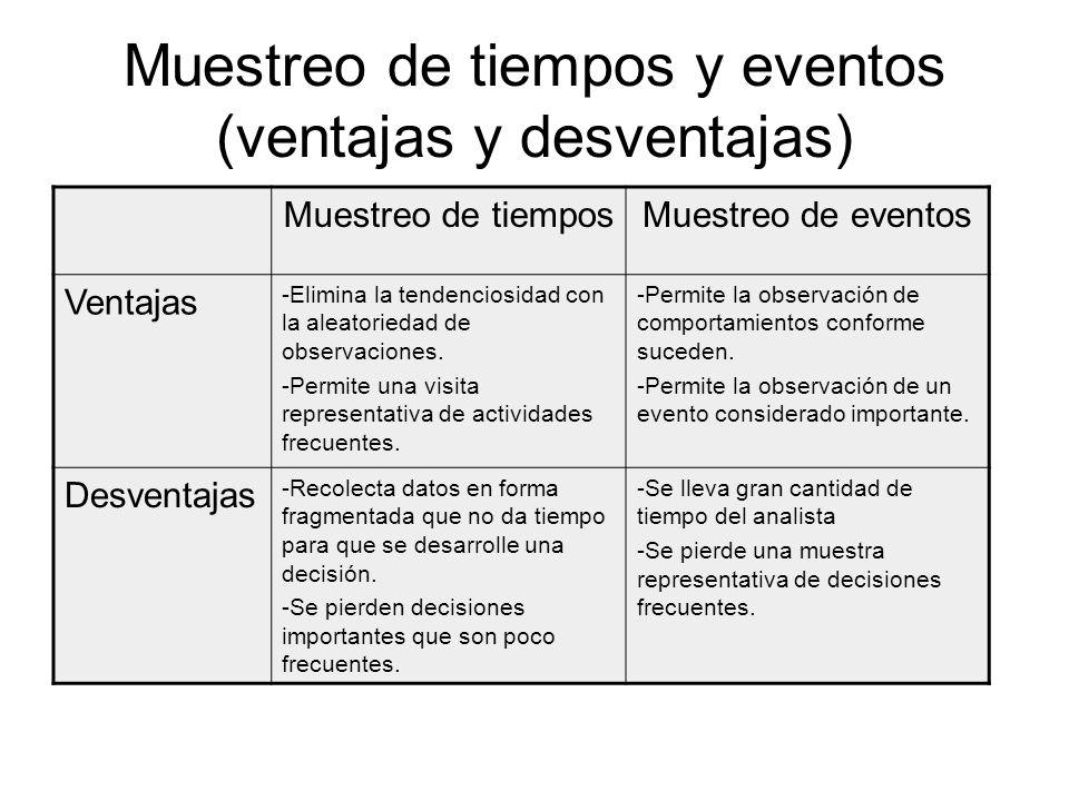 Muestreo de tiempos y eventos (ventajas y desventajas) Muestreo de tiemposMuestreo de eventos Ventajas -Elimina la tendenciosidad con la aleatoriedad