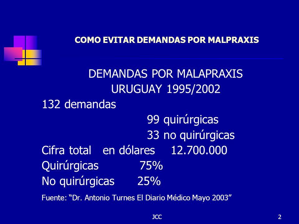 JCC2 COMO EVITAR DEMANDAS POR MALPRAXIS DEMANDAS POR MALAPRAXIS URUGUAY 1995/2002 132 demandas 99 quirúrgicas 33 no quirúrgicas Cifra total en dólares