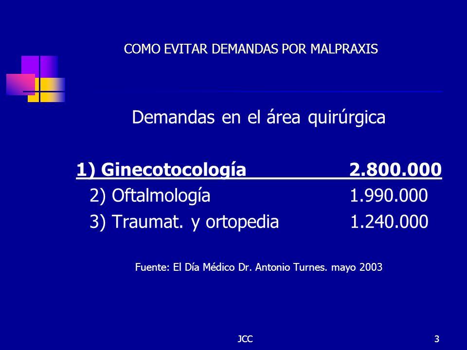 JCC3 COMO EVITAR DEMANDAS POR MALPRAXIS Demandas en el área quirúrgica 1) Ginecotocología 2.800.000 2) Oftalmología 1.990.000 3) Traumat. y ortopedia