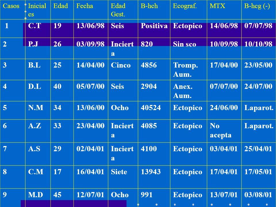 CasosInicial es EdadFechaEdad Gest. B-hchEcograf.MTXB-hcg (-) 1C.T1913/06/98SeisPositivaEctopico14/06/9807/07/98 2P.J2603/09/98Inciert a 820Sin sco10/
