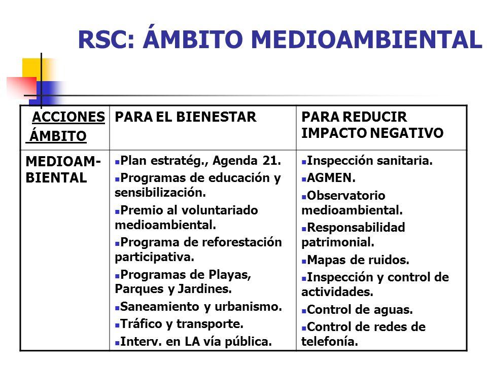 RSC: ÁMBITO MEDIOAMBIENTAL ACCIONES ÁMBITO PARA EL BIENESTARPARA REDUCIR IMPACTO NEGATIVO MEDIOAM- BIENTAL Plan estratég., Agenda 21. Programas de edu