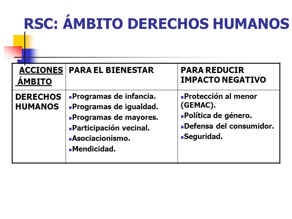 RSC: ÁMBITO DERECHOS HUMANOS ACCIONES ÁMBITO PARA EL BIENESTARPARA REDUCIR IMPACTO NEGATIVO DERECHOS HUMANOS Programas de infancia. Programas de igual