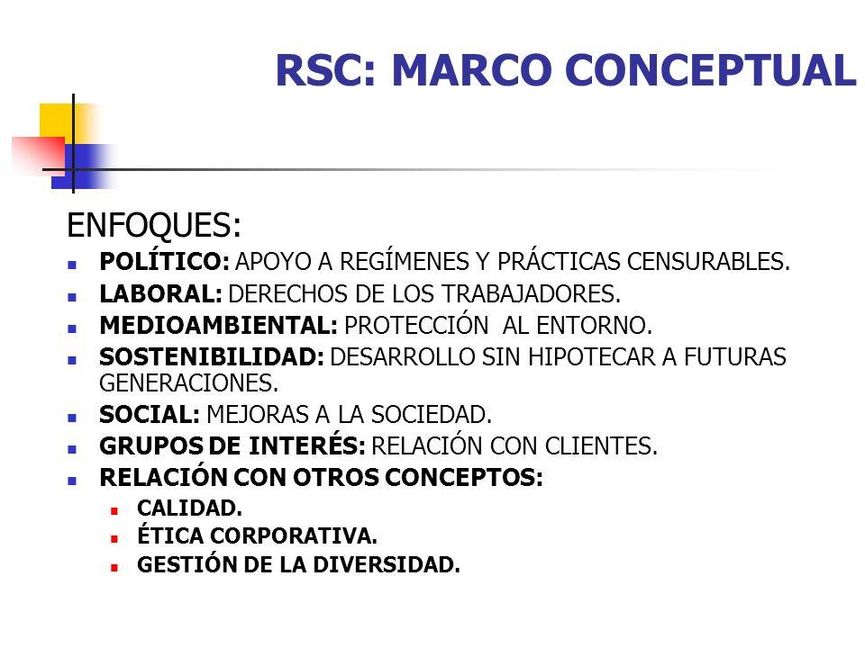 RSC: MARCO CONCEPTUAL ENFOQUES: POLÍTICO: APOYO A REGÍMENES Y PRÁCTICAS CENSURABLES. LABORAL: DERECHOS DE LOS TRABAJADORES. MEDIOAMBIENTAL: PROTECCIÓN