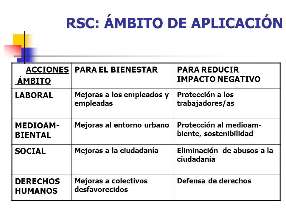 RSC: ÁMBITO DE APLICACIÓN ACCIONES ÁMBITO PARA EL BIENESTARPARA REDUCIR IMPACTO NEGATIVO LABORAL Mejoras a los empleados y empleadas Protección a los