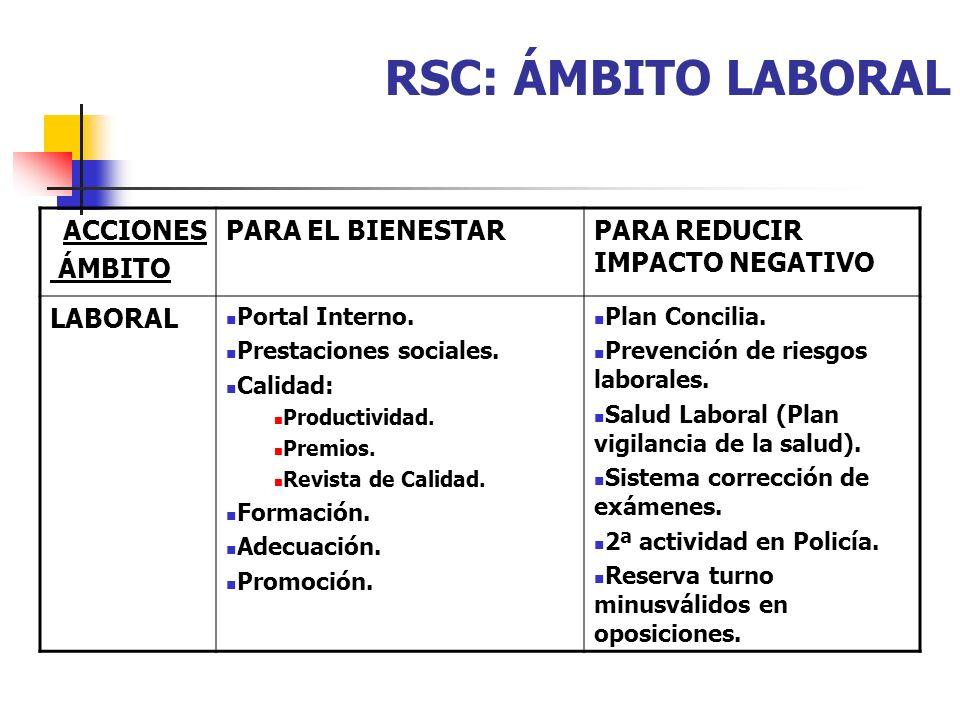 RSC: ÁMBITO LABORAL ACCIONES ÁMBITO PARA EL BIENESTARPARA REDUCIR IMPACTO NEGATIVO LABORAL Portal Interno. Prestaciones sociales. Calidad: Productivid