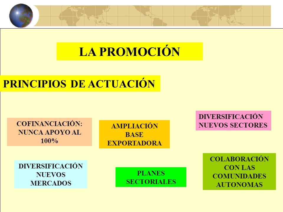 20 TIPOLOGÍA DE LA INFORMACIÓN DISPONIBLE ARANCELES BARRERAS ESTUDIOS MERCADO INFORMES PAÍS INFORMES COMERCIALES CANALES ENTRADA LISTADO CLIENTES LIST