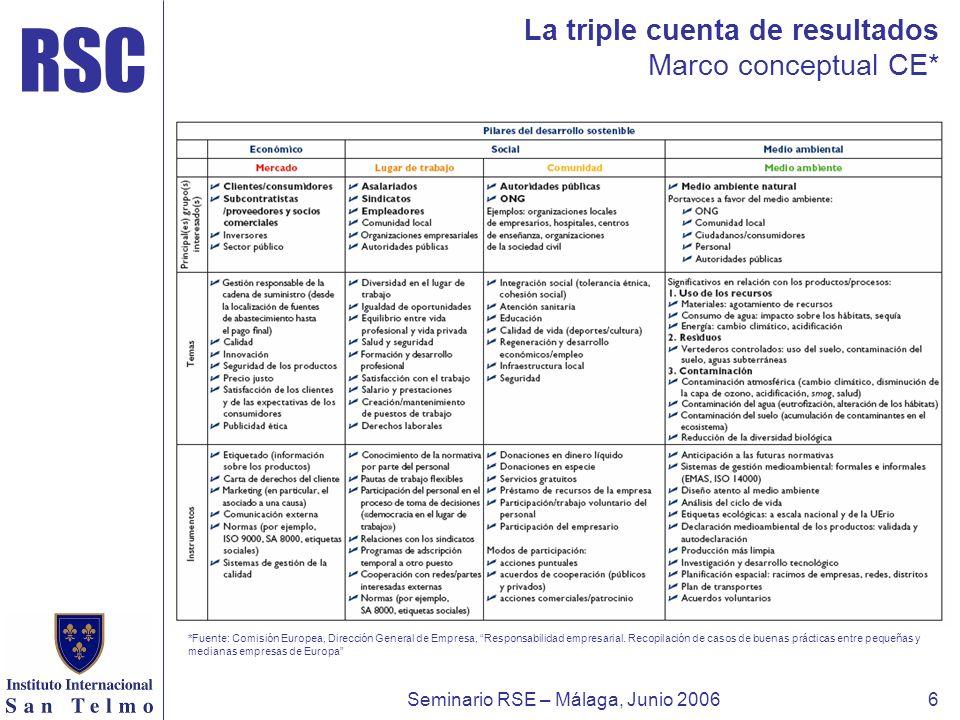 RSC Seminario RSE – Málaga, Junio 20066 La triple cuenta de resultados Marco conceptual CE* *Fuente: Comisión Europea, Dirección General de Empresa, R