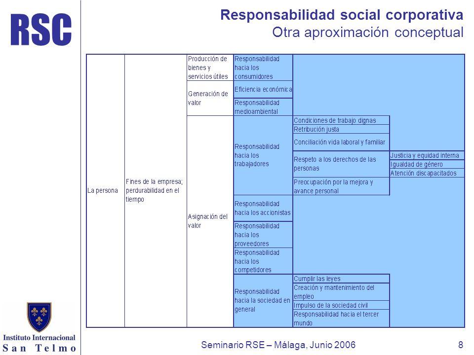 RSC Seminario RSE – Málaga, Junio 20068 Responsabilidad social corporativa Otra aproximación conceptual
