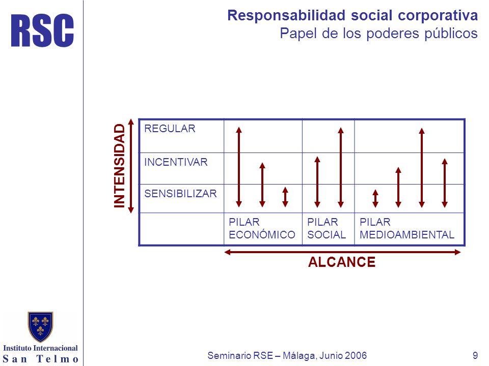 RSC Seminario RSE – Málaga, Junio 20069 Responsabilidad social corporativa Papel de los poderes públicos REGULAR INCENTIVAR SENSIBILIZAR PILAR ECONÓMI