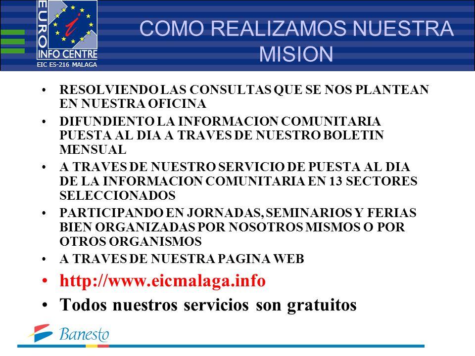 COMO REALIZAMOS NUESTRA MISION RESOLVIENDO LAS CONSULTAS QUE SE NOS PLANTEAN EN NUESTRA OFICINA DIFUNDIENTO LA INFORMACION COMUNITARIA PUESTA AL DIA A TRAVES DE NUESTRO BOLETIN MENSUAL A TRAVES DE NUESTRO SERVICIO DE PUESTA AL DIA DE LA INFORMACION COMUNITARIA EN 13 SECTORES SELECCIONADOS PARTICIPANDO EN JORNADAS, SEMINARIOS Y FERIAS BIEN ORGANIZADAS POR NOSOTROS MISMOS O POR OTROS ORGANISMOS A TRAVES DE NUESTRA PAGINA WEB http://www.eicmalaga.info Todos nuestros servicios son gratuitos EIC ES-216 MALAGA