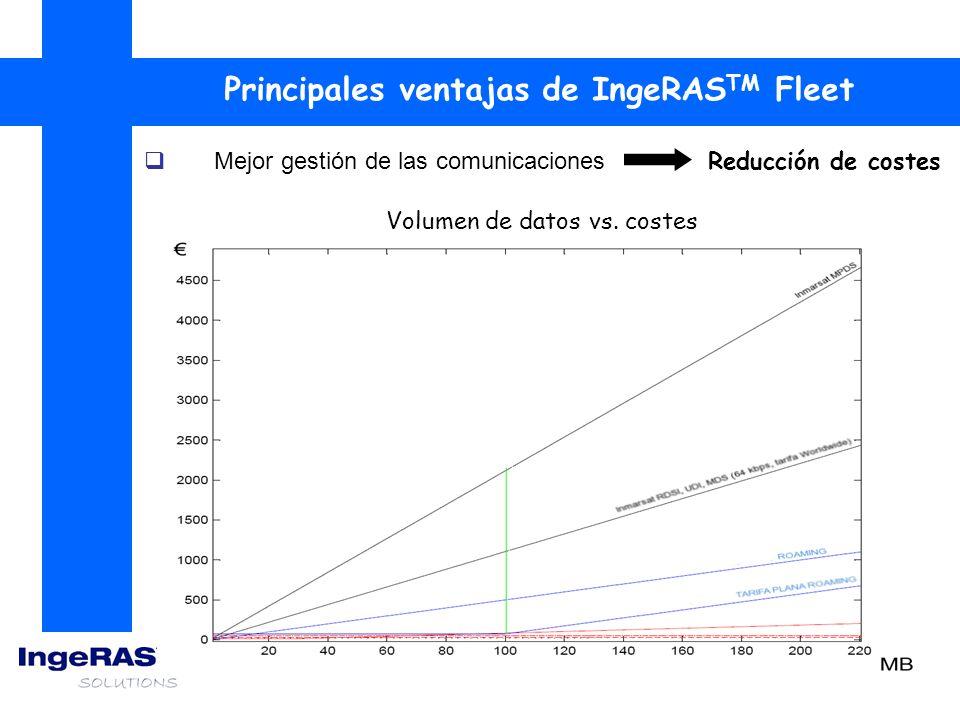 Volumen de datos vs. costes Mejor gestión de las comunicaciones Reducción de costes Principales ventajas de IngeRAS TM Fleet