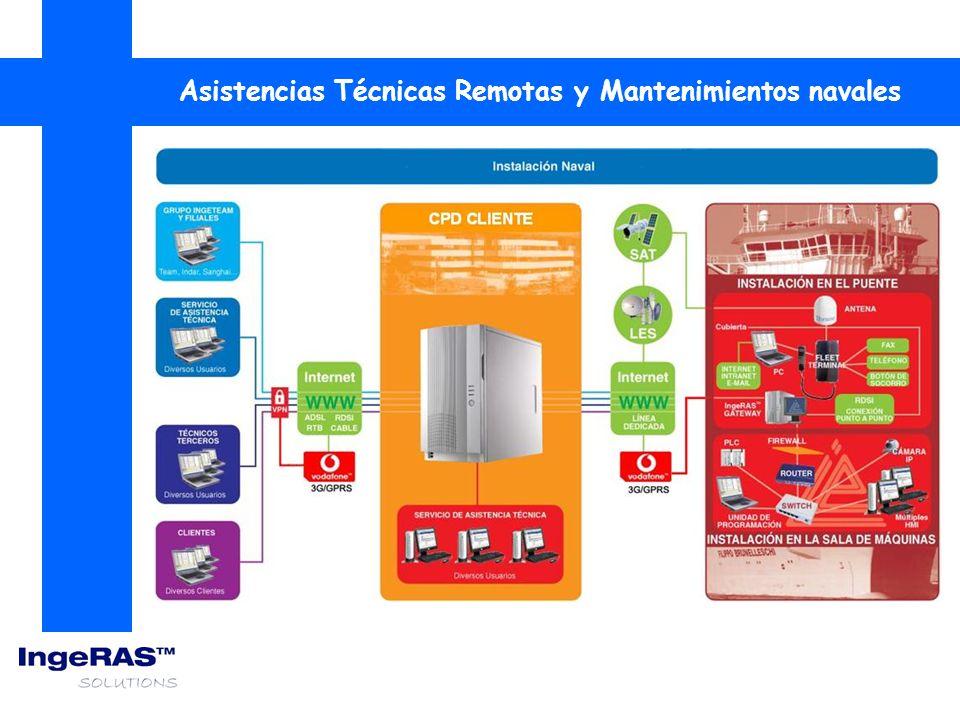 Posicionamiento Metereología Datos de movimiento Datos de cámara de máquinas - Temperaturas - Presiones - Intensidad de viento - Dirección de viento - Temperatura - … - Ángulos de Balance - Ángulos de cabeceo - Aceleración vertical - … - Velocidad - Rumbo - Posición geográfica - … Adquisición de Datos Remotos - Alarmas - … Datos de funcionamiento - Potencia propulsora - Revoluciones - ….