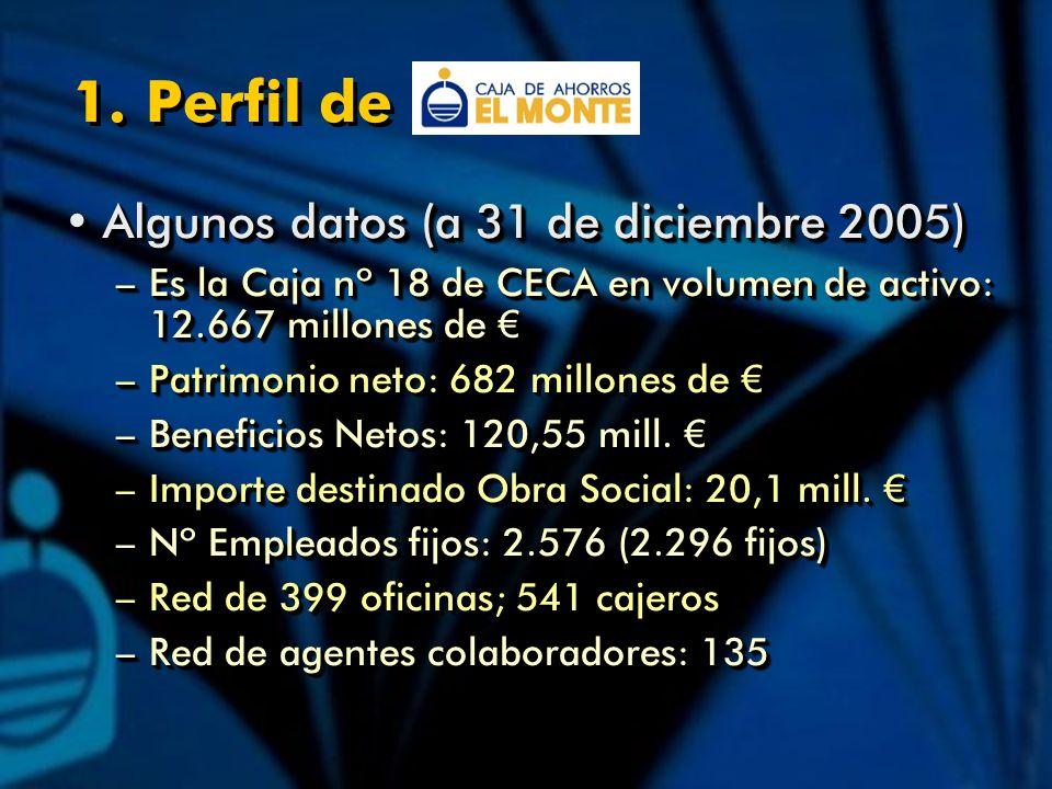 Algunos datos (a 31 de diciembre 2005)Algunos datos (a 31 de diciembre 2005) –Es la Caja nº 18 de CECA en volumen de activo: 12.667 millones de –Es la Caja nº 18 de CECA en volumen de activo: 12.667 millones de –Patrimonio neto: 682 millones de –Patrimonio neto: 682 millones de –Beneficios Netos: 120,55 mill.