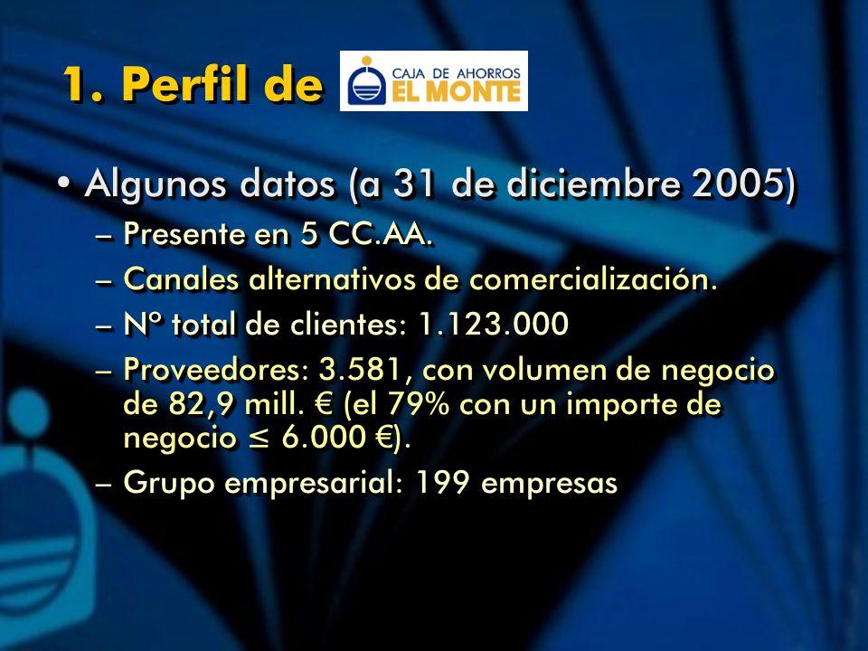 Algunos datos (a 31 de diciembre 2005)Algunos datos (a 31 de diciembre 2005) –Presente en 5 CC.AA.