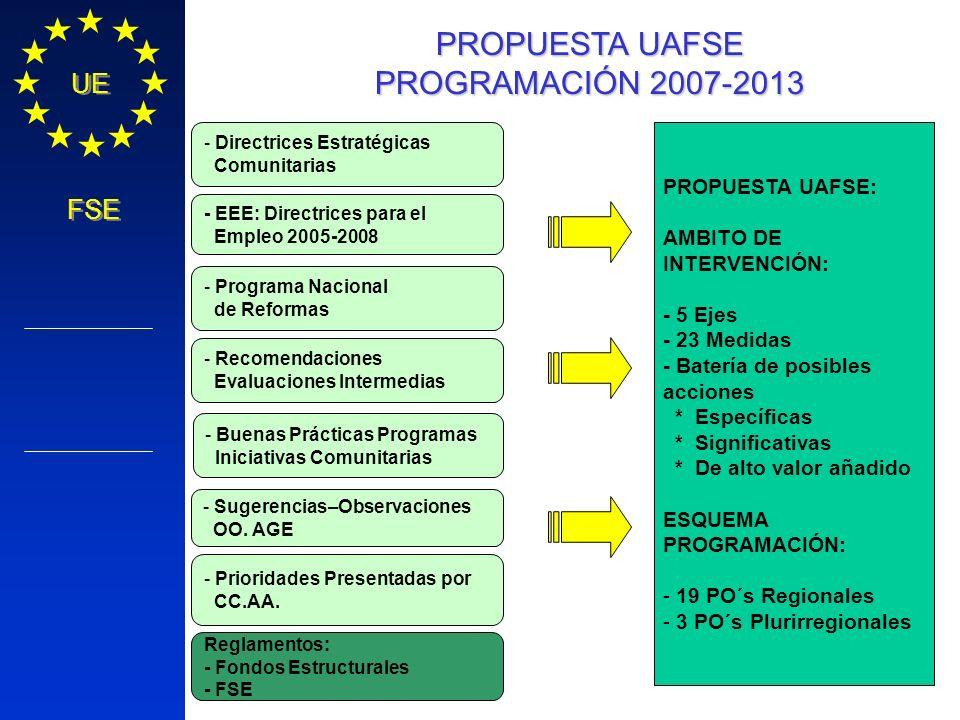 Política Regional COMISIÓN EUROPEA UE FSE PROPUESTA UAFSE PROGRAMACIÓN 2007-2013 - Directrices Estratégicas Comunitarias - Programa Nacional de Reform
