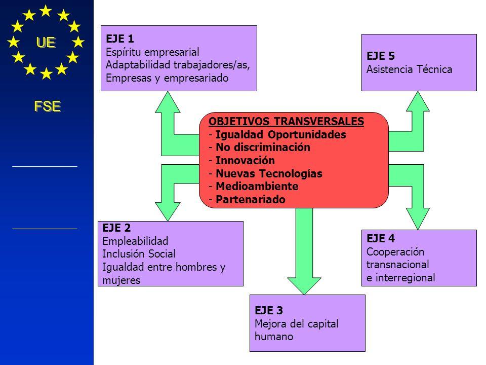 Política Regional COMISIÓN EUROPEA UE FSE OBJETIVOS TRANSVERSALES - Igualdad Oportunidades - No discriminación - Innovación - Nuevas Tecnologías - Med