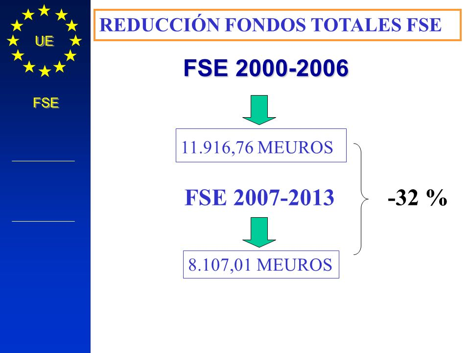 Política Regional COMISIÓN EUROPEA UE FSE FSE 2000-2006 11.916,76 MEUROS FSE 2007-2013 8.107,01 MEUROS REDUCCIÓN FONDOS TOTALES FSE -32 %