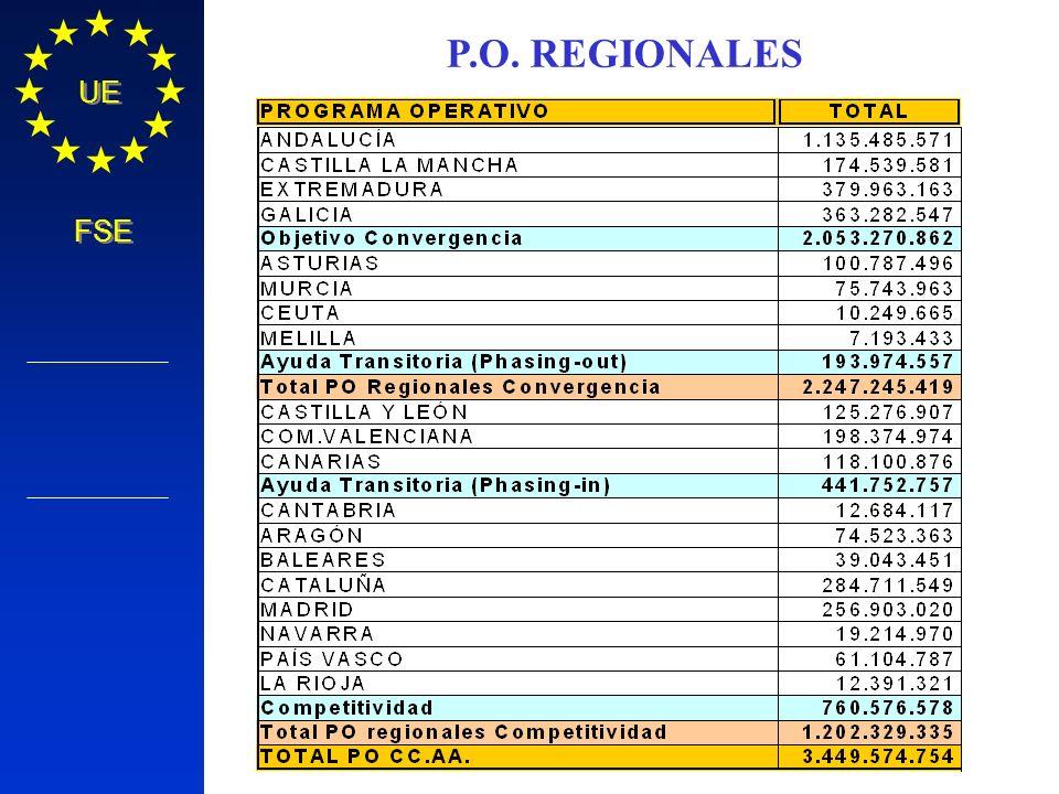 Política Regional COMISIÓN EUROPEA UE FSE P.O. REGIONALES