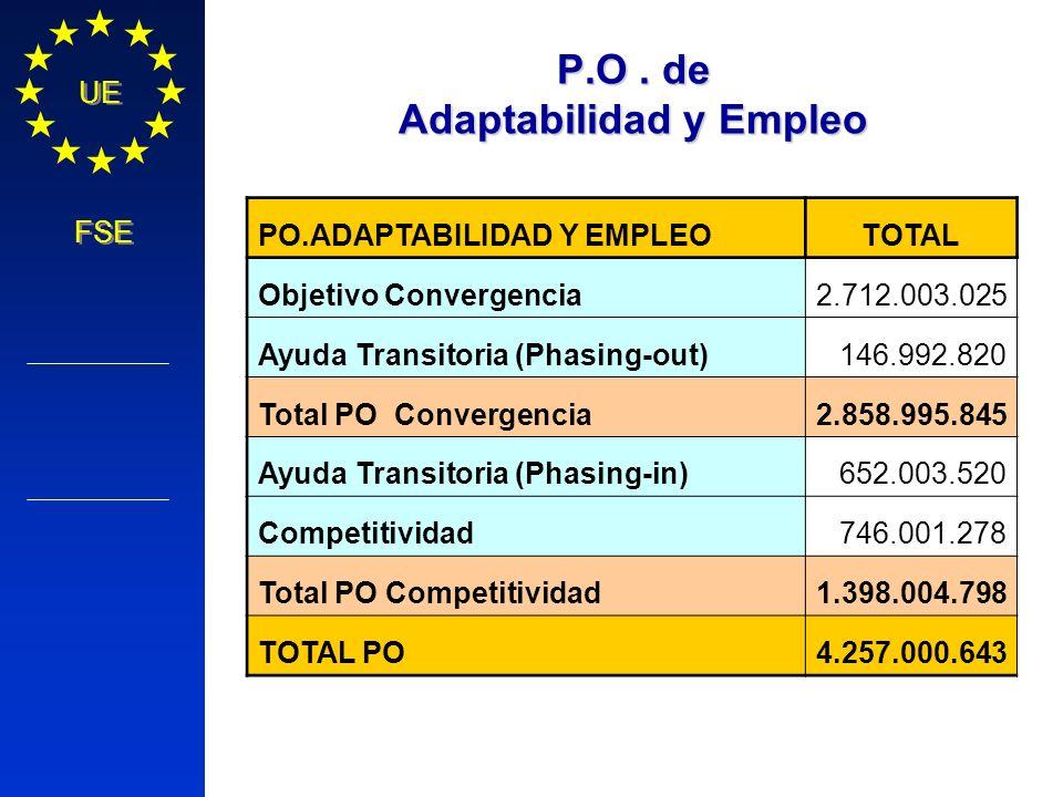 Política Regional COMISIÓN EUROPEA UE FSE P.O. de Adaptabilidad y Empleo PO.ADAPTABILIDAD Y EMPLEOTOTAL Objetivo Convergencia2.712.003.025 Ayuda Trans
