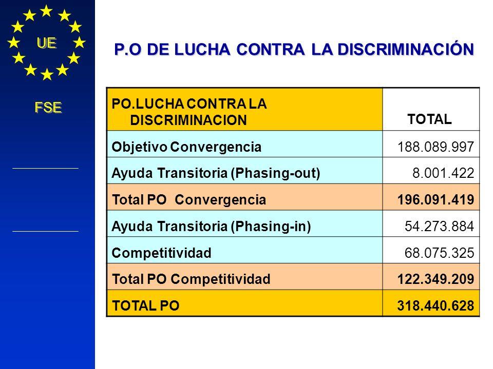 Política Regional COMISIÓN EUROPEA UE FSE P.O DE LUCHA CONTRA LA DISCRIMINACIÓN PO.LUCHA CONTRA LA DISCRIMINACIONTOTAL Objetivo Convergencia188.089.99
