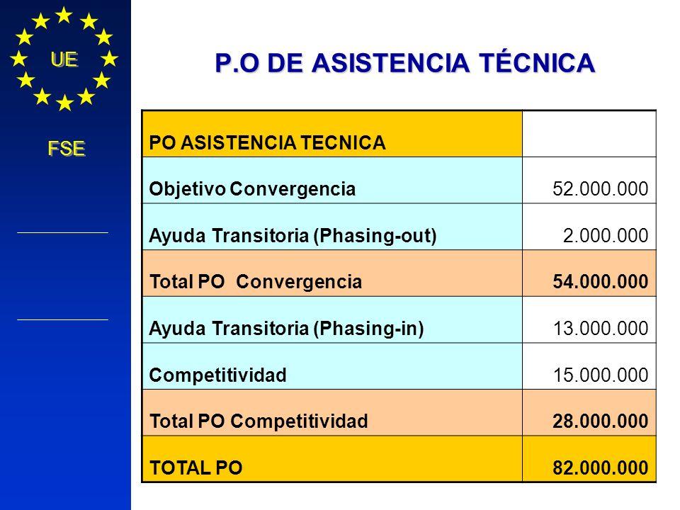 Política Regional COMISIÓN EUROPEA UE FSE P.O DE ASISTENCIA TÉCNICA PO ASISTENCIA TECNICA Objetivo Convergencia52.000.000 Ayuda Transitoria (Phasing-o