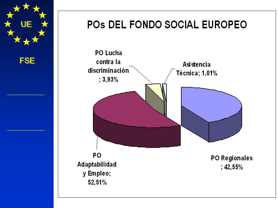 Política Regional COMISIÓN EUROPEA UE FSE