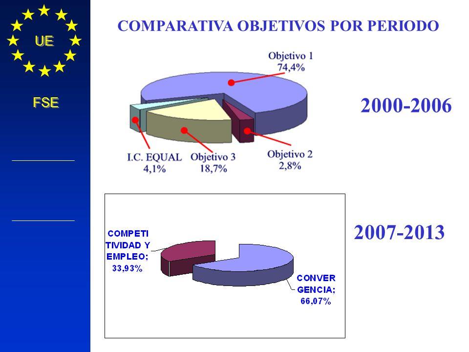 Política Regional COMISIÓN EUROPEA UE FSE 2000-2006 2007-2013 COMPARATIVA OBJETIVOS POR PERIODO