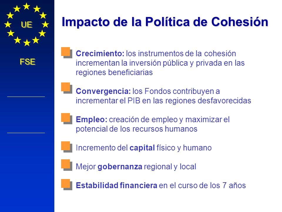Política Regional COMISIÓN EUROPEA UE FSE Crecimiento: los instrumentos de la cohesión incrementan la inversión pública y privada en las regiones bene