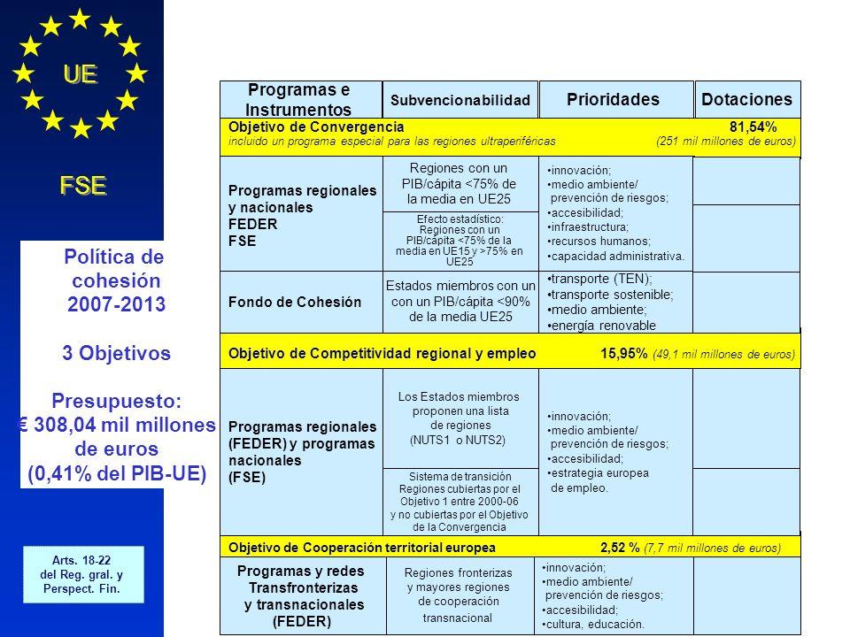 Política Regional COMISIÓN EUROPEA UE FSE Objetivo de Convergencia 81,54% incluido un programa especial para las regiones ultraperiféricas (251 mil mi