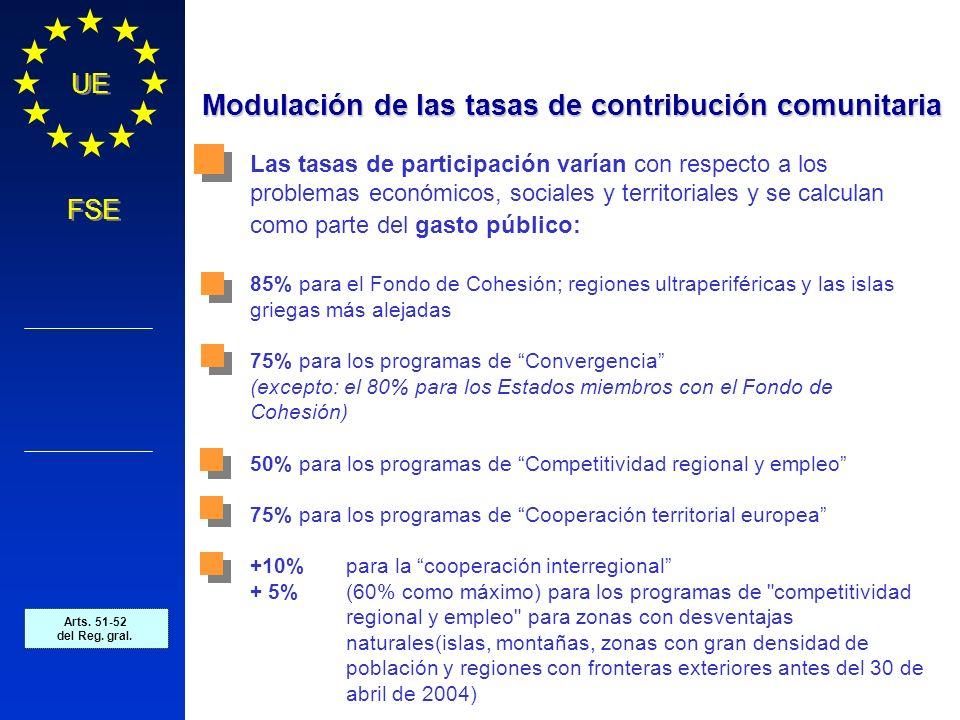 Política Regional COMISIÓN EUROPEA UE FSE Modulación de las tasas de contribución comunitaria Las tasas de participación varían con respecto a los pro