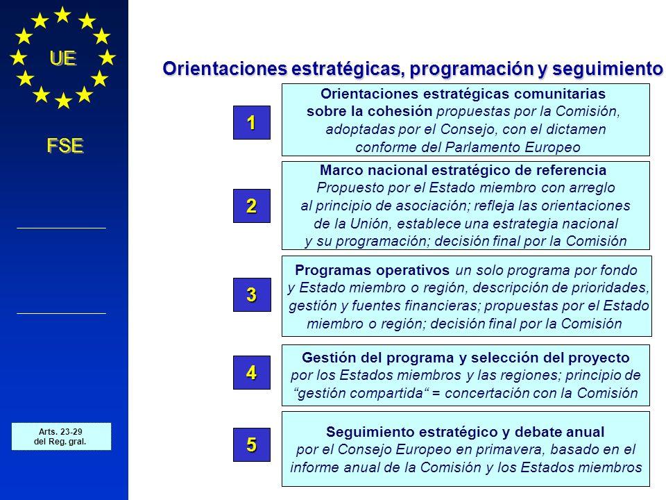 Política Regional COMISIÓN EUROPEA UE FSE Orientaciones estratégicas comunitarias sobre la cohesión propuestas por la Comisión, adoptadas por el Conse