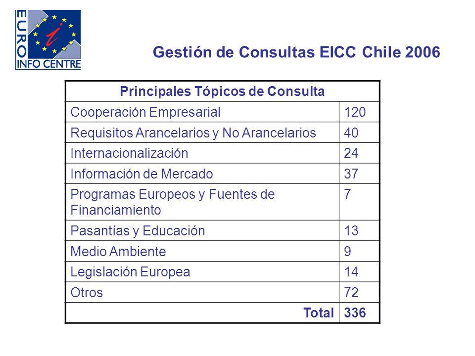Gestión de Consultas EICC Chile 2006 Principales Tópicos de Consulta Cooperación Empresarial120 Requisitos Arancelarios y No Arancelarios40 Internacionalización24 Información de Mercado37 Programas Europeos y Fuentes de Financiamiento 7 Pasantías y Educación13 Medio Ambiente9 Legislación Europea14 Otros72 Total336