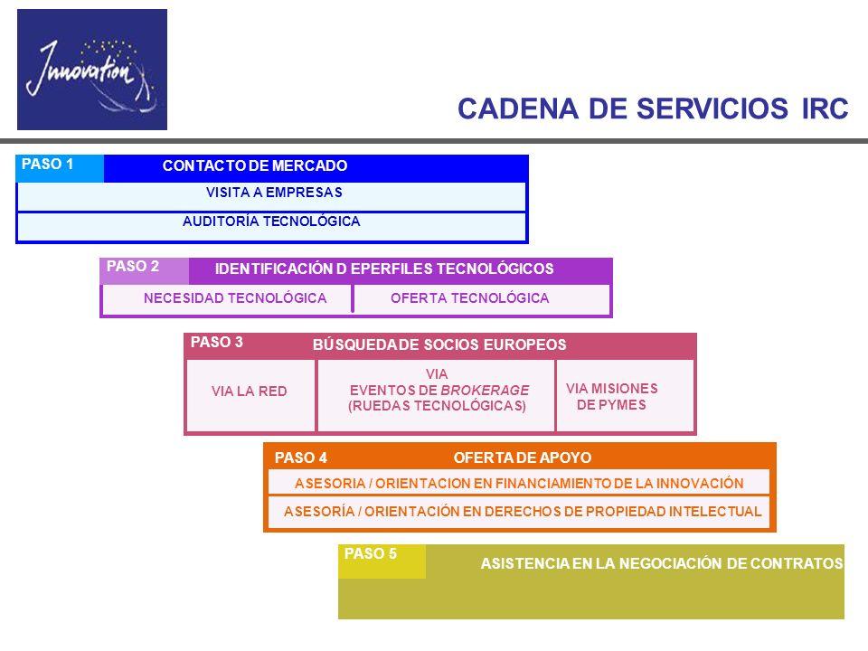 www.eurochile.cl CADENA DE SERVICIOS IRC CONTACTO DE MERCADO PASO 1 VISITA A EMPRESAS AUDITORÍA TECNOLÓGICA IDENTIFICACIÓN D EPERFILES TECNOLÓGICOS PA