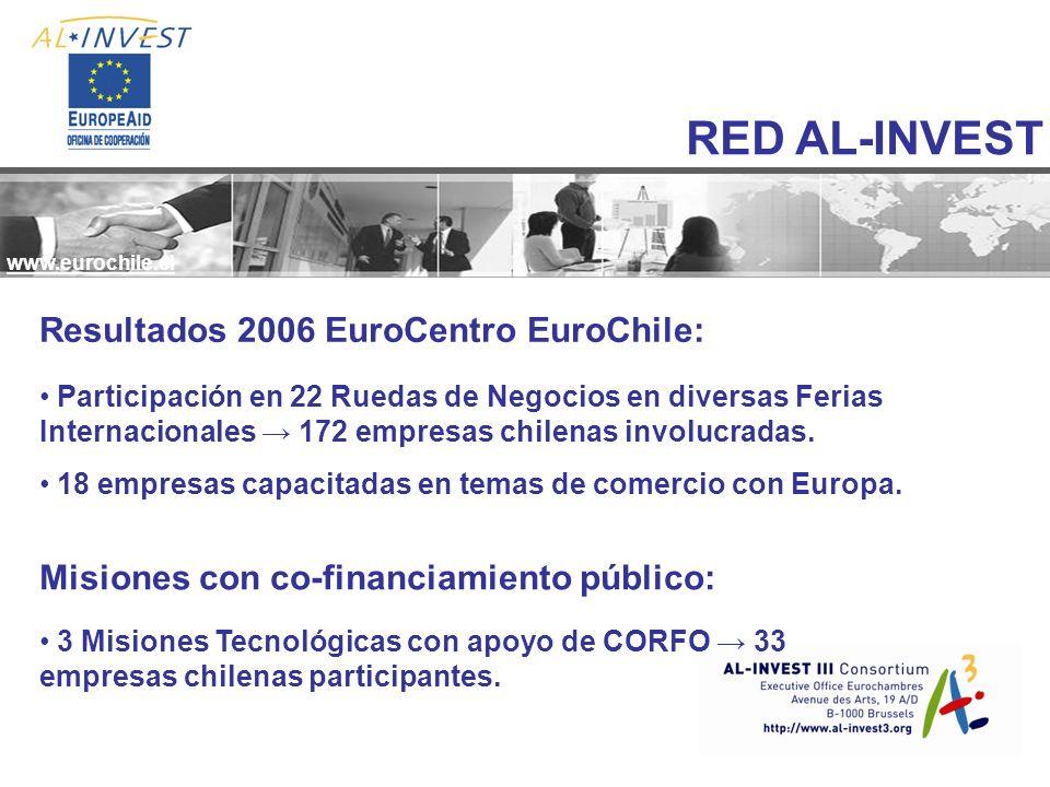 Resultados 2006 EuroCentro EuroChile: Participación en 22 Ruedas de Negocios en diversas Ferias Internacionales 172 empresas chilenas involucradas.